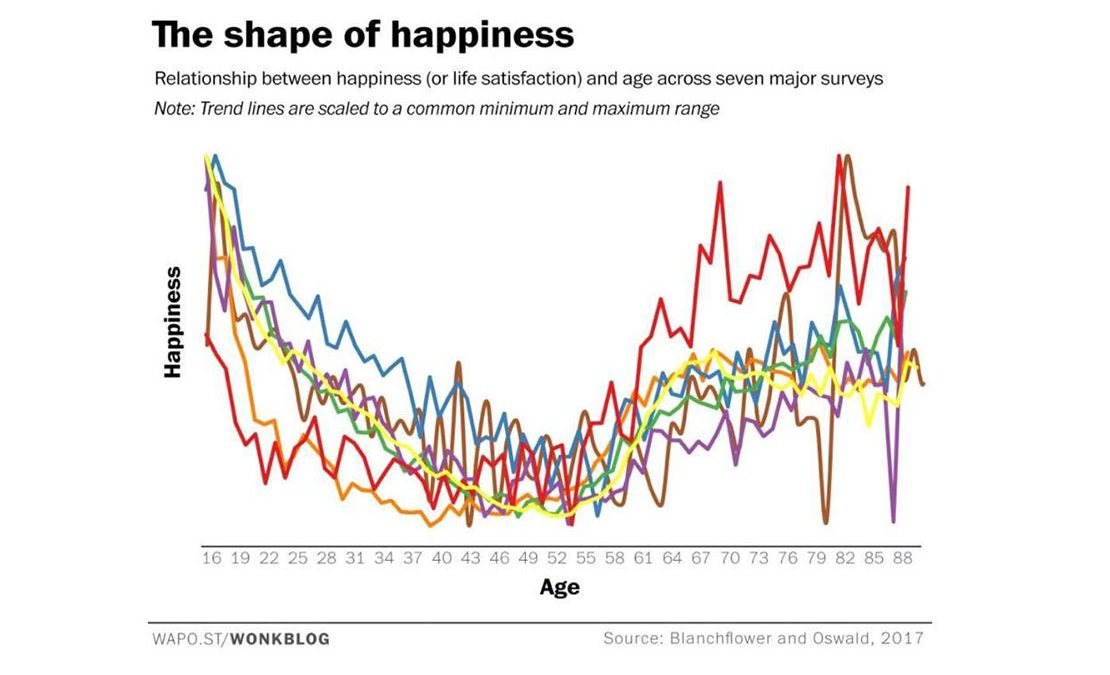 The Shape of Hapiness